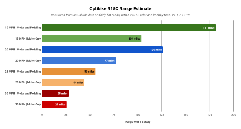 Optibike R15C Range Chart, up to 180 miles